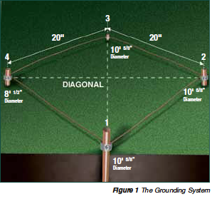 Figure 1: The Grounding System