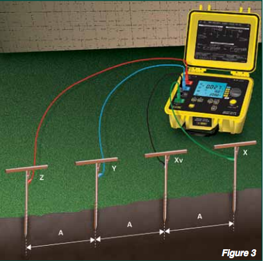 Understanding Soil Resistivity Testing Shopaemc Com