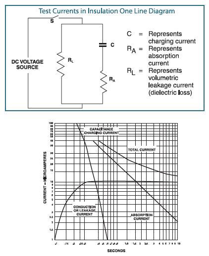 Understanding Insulation Resistance Testing - ShopAEMC com